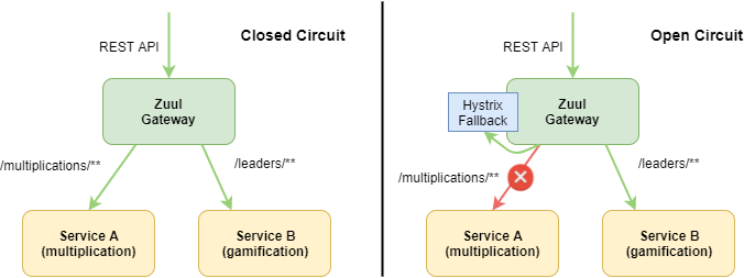 Hystrix fallback with Zuul and Spring Boot