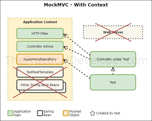 Test MockMVC with Context