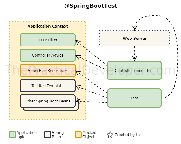 Guide to Testing Controllers in Spring Boot - The Practical Developer