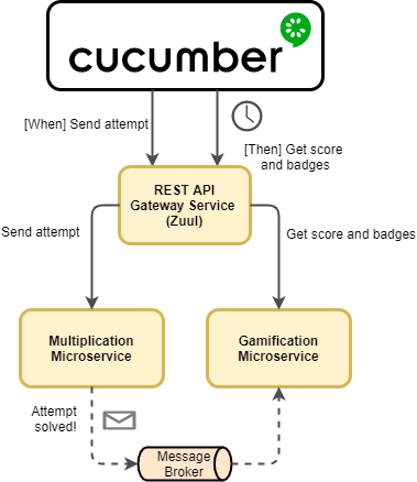 End-to-End Microservice Tests with Cucumber