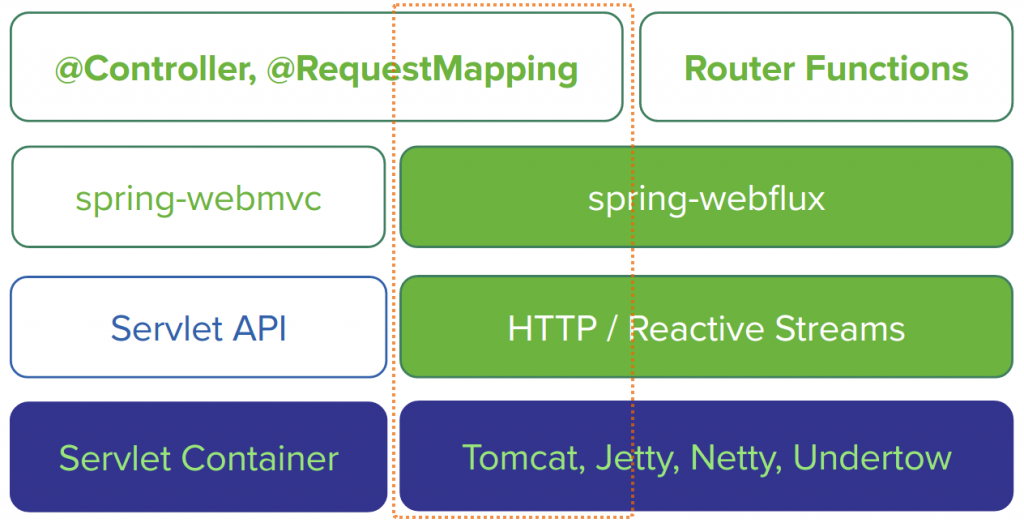 Spring WebFlux Alternatives