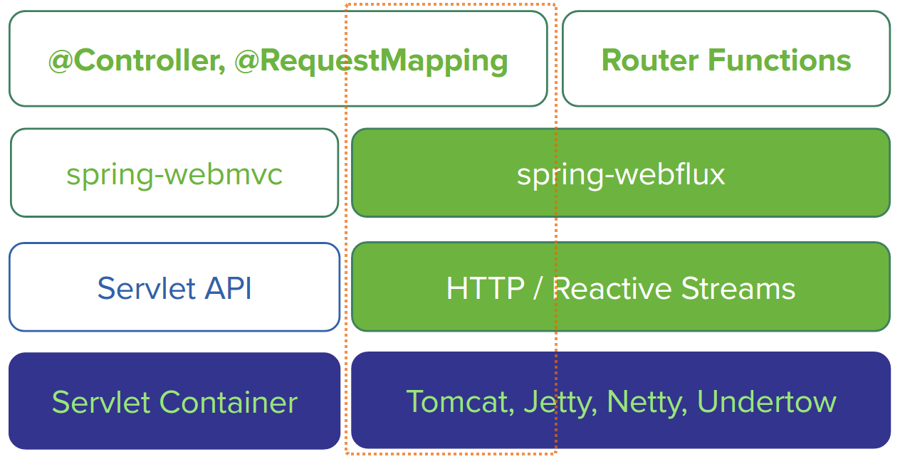 Full Reactive Stack with Spring Boot WebFlux