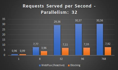 server requests per second MVC vs WebFlux