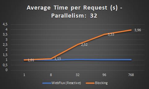 Average time per request WebFlux vs MVC