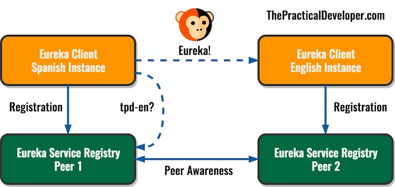 Service discovery with Spring Boot Eureka