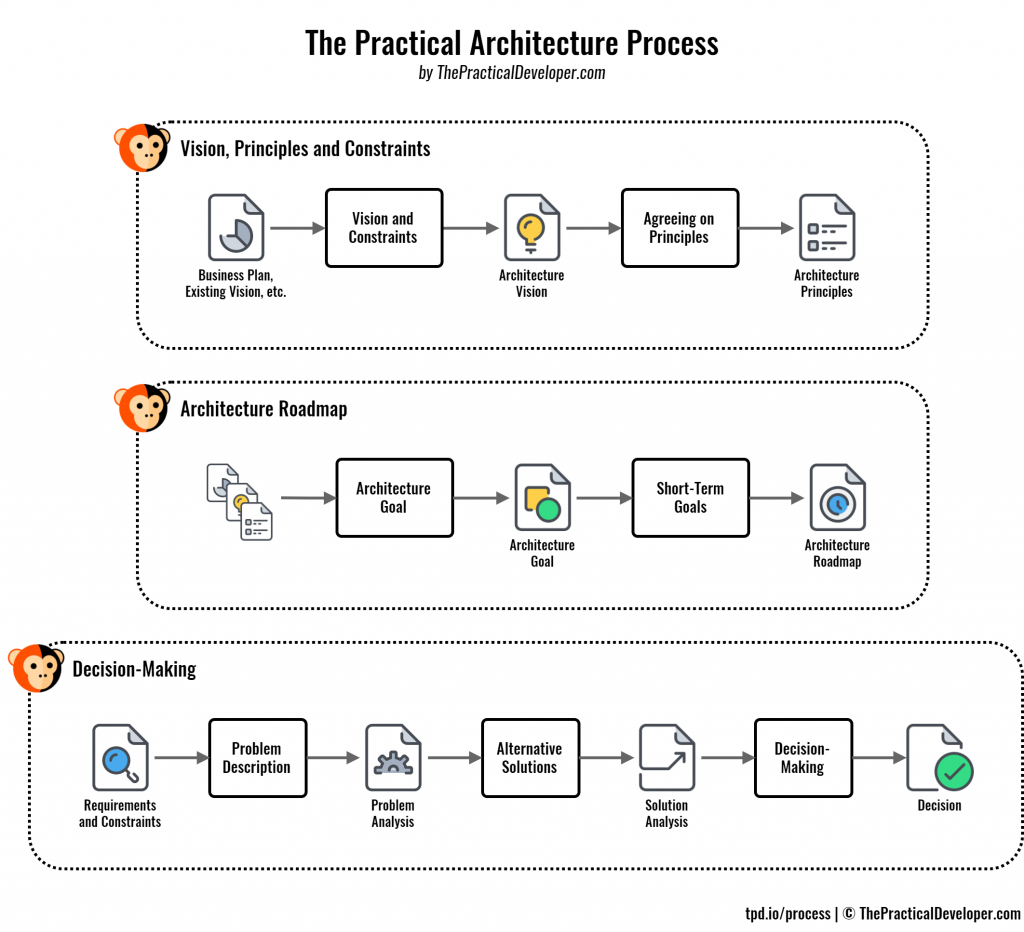 The Practical Architecture Process