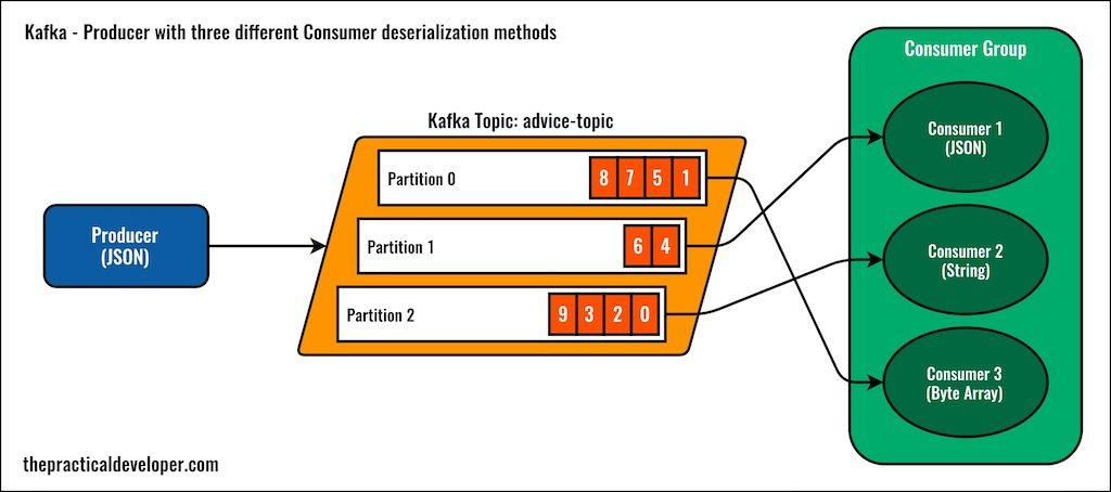 Kafka deserialization examples