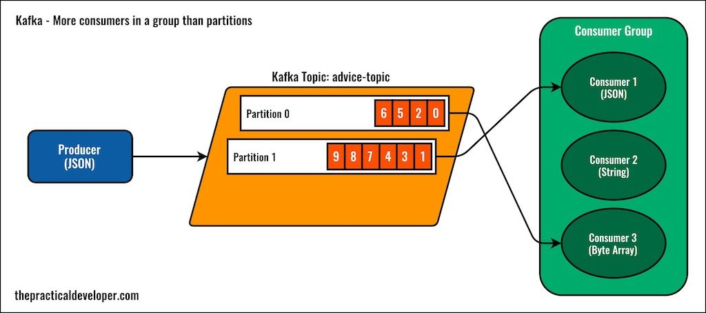 Kafka - more consumers in a group than partitions