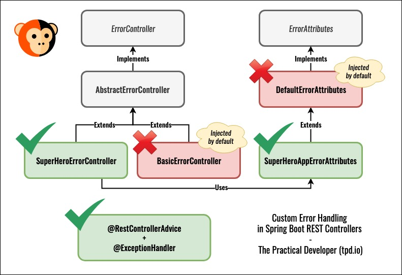 Custom error handling in Spring Boot (REST controllers)